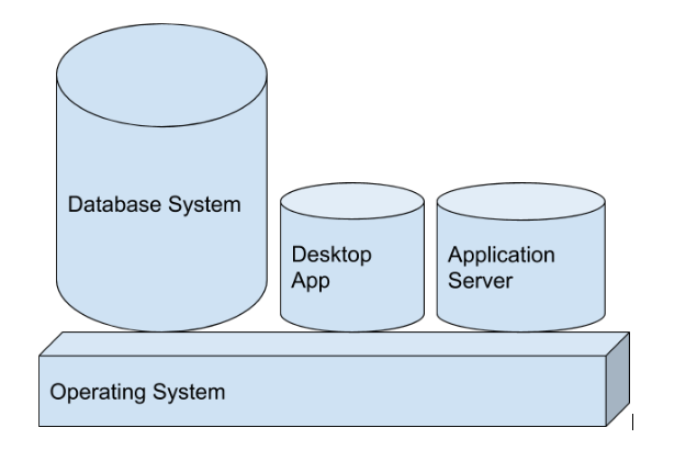 Database Application Architectural Approaches